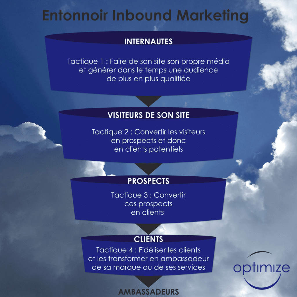 Inbound Marketing Optimize 360