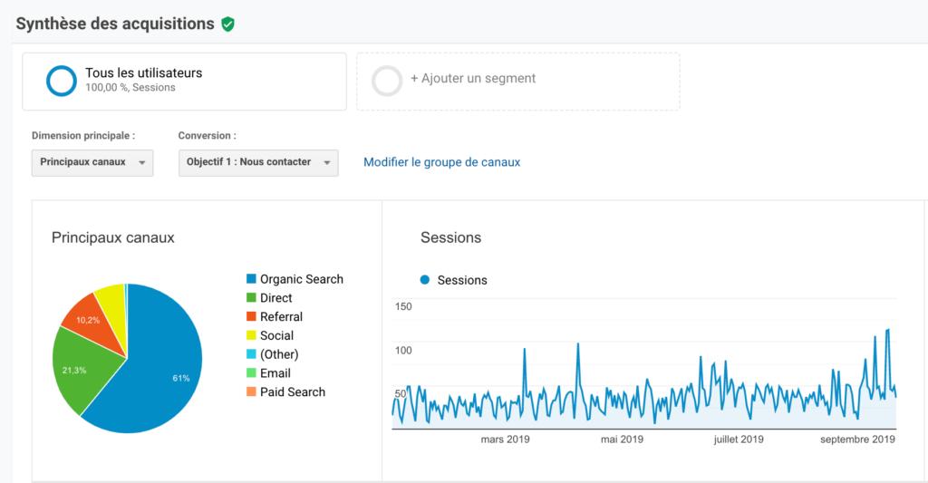 Acquisition sur Google Analytics