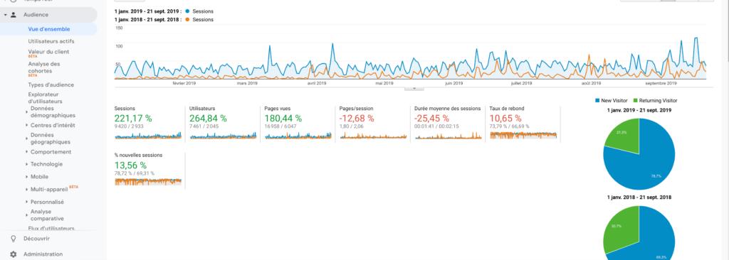 Audience comparative Google Analytics