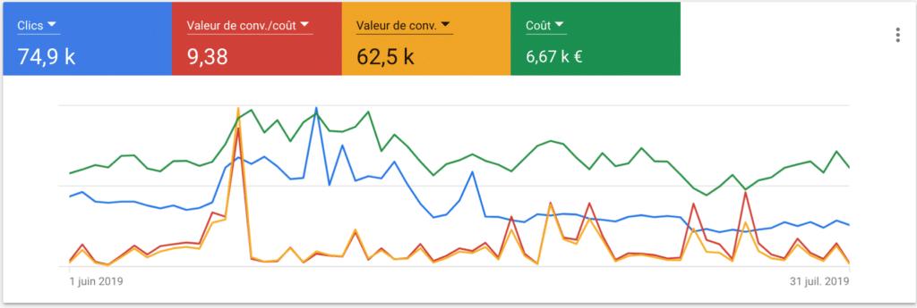 agence de référencement payant Google Partner Bordeaux