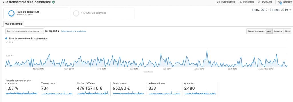 Conversions dans google analytics