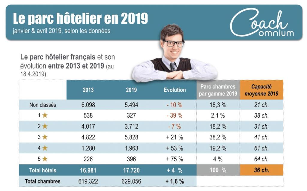 Parc hotelier 2019