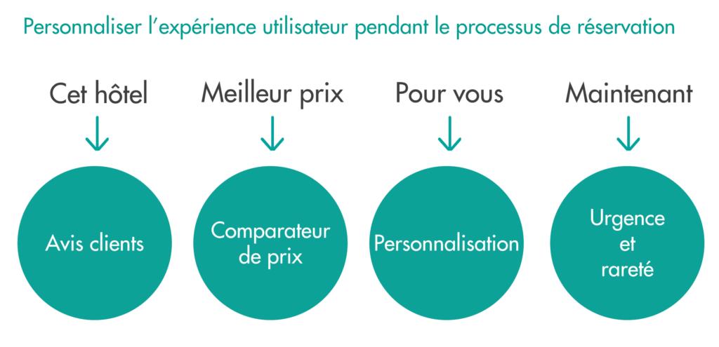 personnaliser l'experience utilisateur en hotellerie